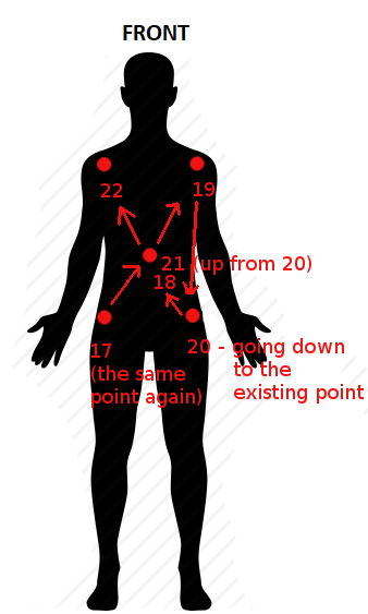 Next point sequence - body front