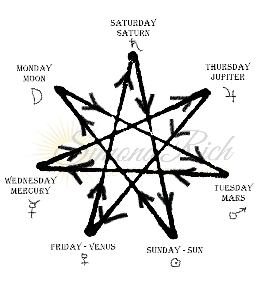 seven pointed star diagram of planetary rulerships