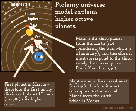 Ptolemaic universe model explains highere octave planets